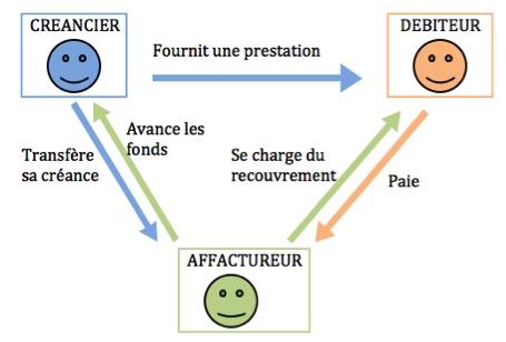 L'AFFACTURAGE: FICHE PRATIQUE ET CONSEILS
